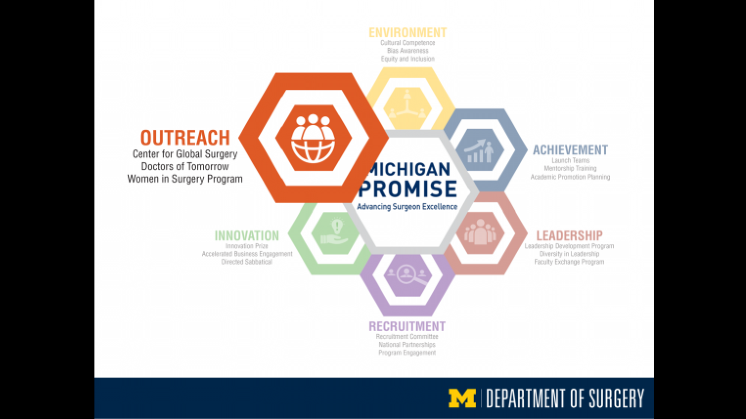 """Michigan Promise graphic highlighting Outreach - thirty-third slide of """"This Is What We Stand For"""" presentation"""