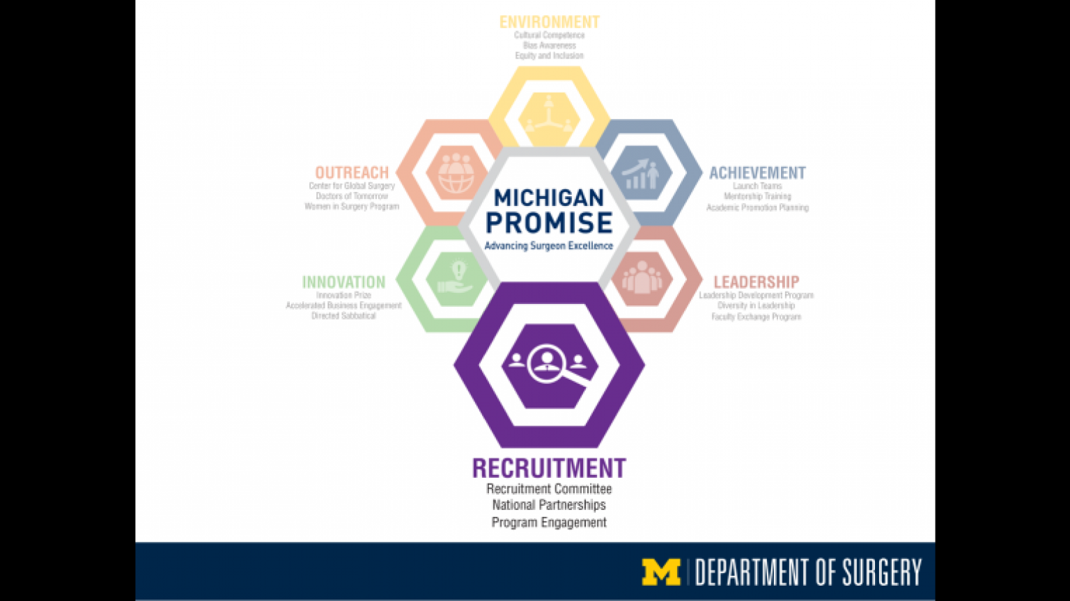 """Michigan Promise graphic highlighting Recruitment - thirty-fifth slide of """"This Is What We Stand For"""" presentation"""