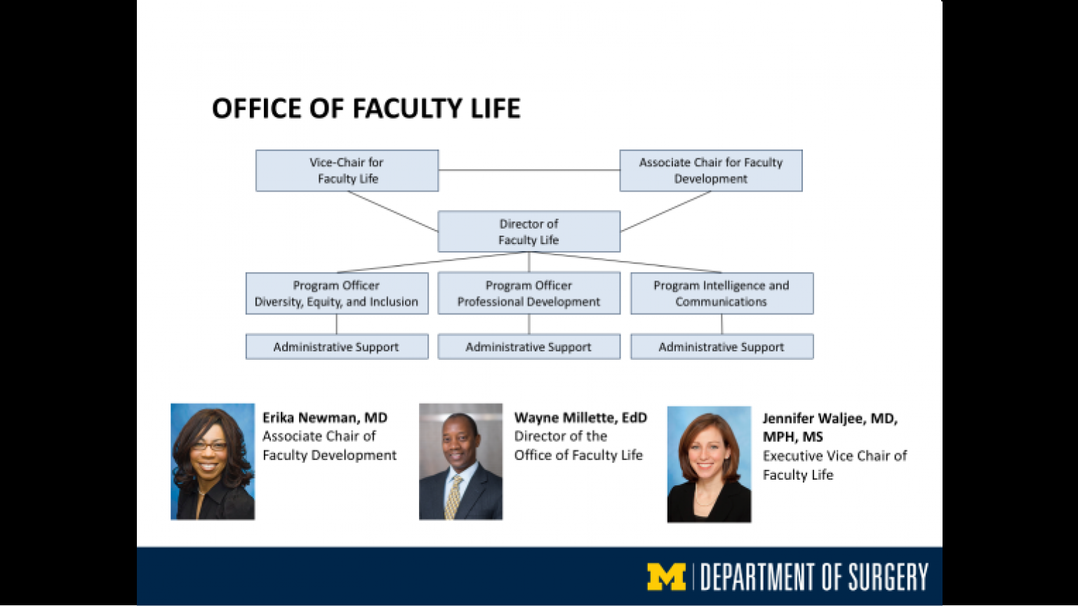"""Office of Faculty Life - thirty-ninth slide of """"This Is What We Stand For"""" presentation"""