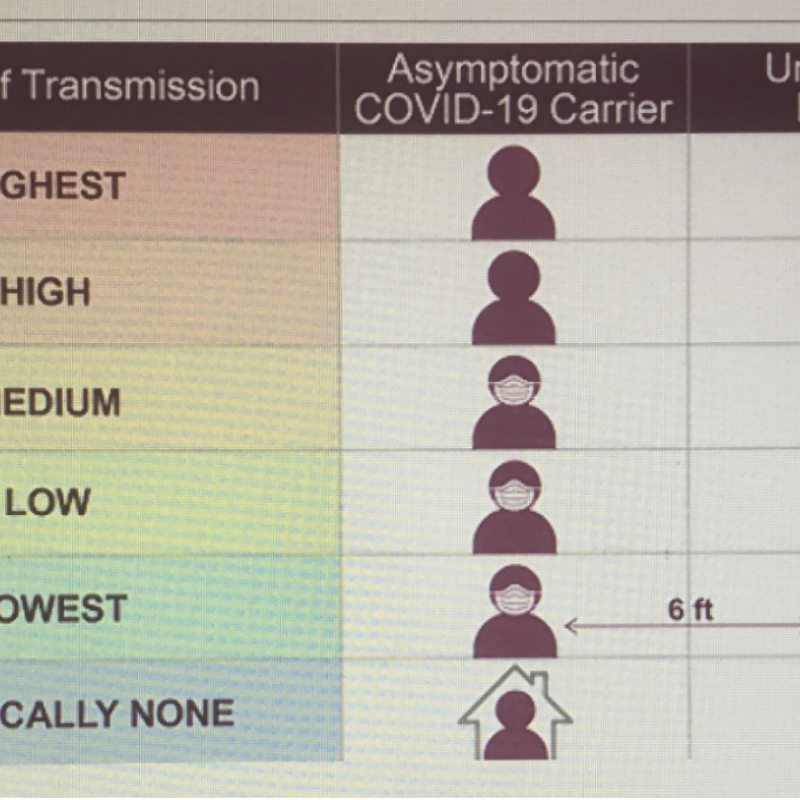 Here is an easy to read transmission risk chart.
