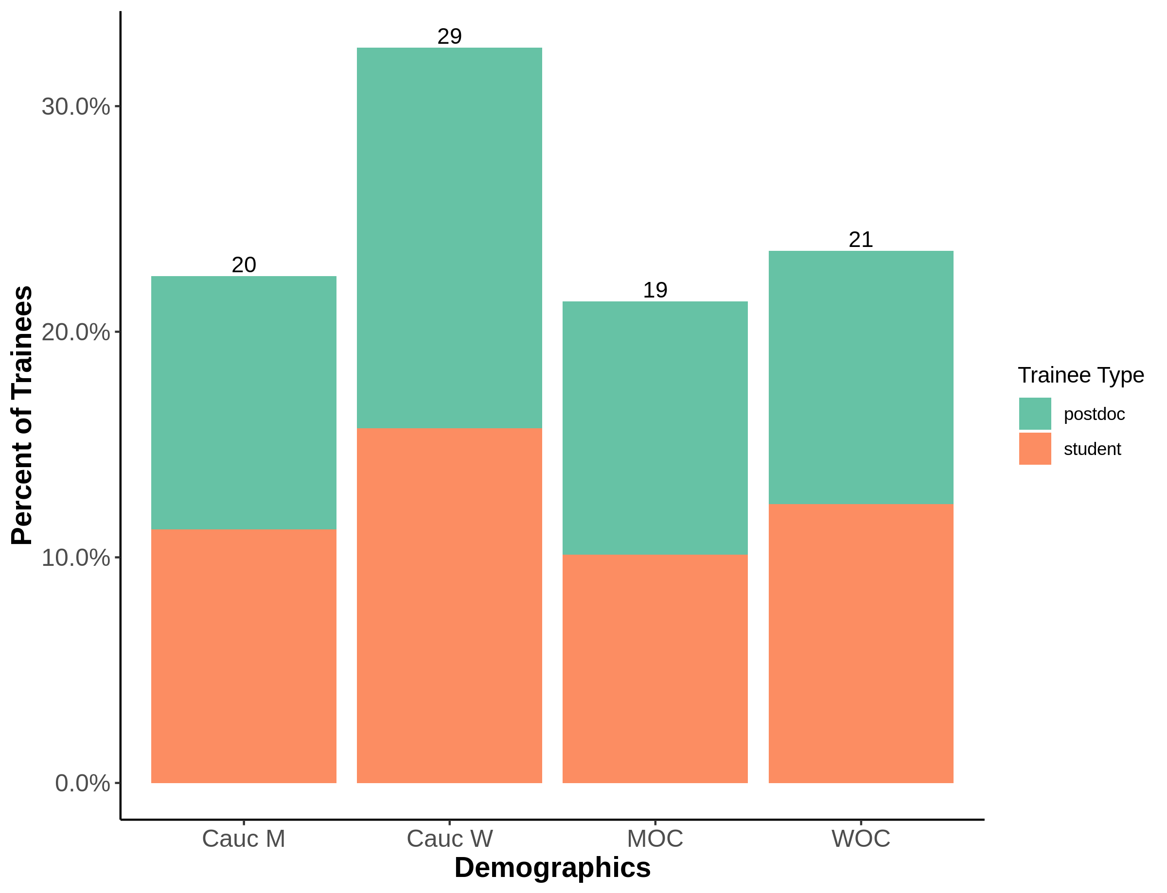Trainee Demographics