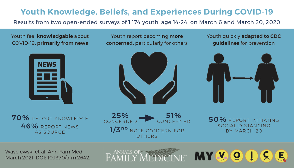 Youth Knowledge, Beliefs, and Experiences During COVID-10. Results from two open-ended surveys fo 1174 youth, age 14 to 24, on March 6 and 20th, 2021. Youth feel knowledgeable about covid-19 primary from news. 70% report knowledge. 46% report news as sour